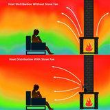 Depa Kamin Vento 3 haard ventilator, rendement verhoger _